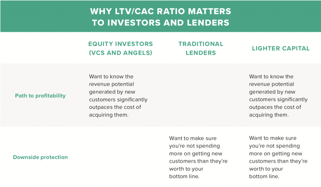 Why LTV/CAC Ratio matters to investors and lenders
