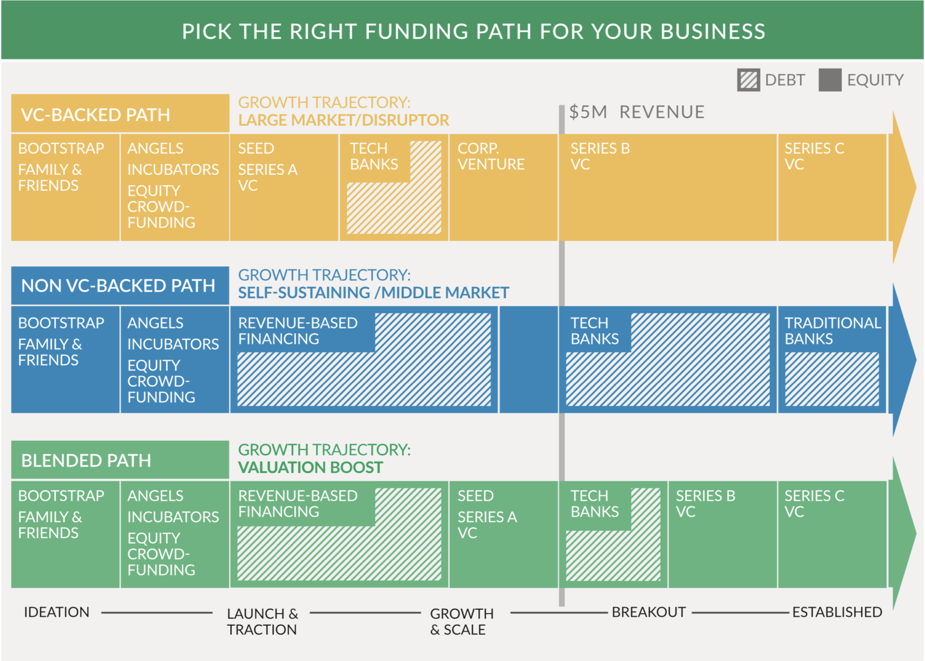 Pick the right funding path for your business