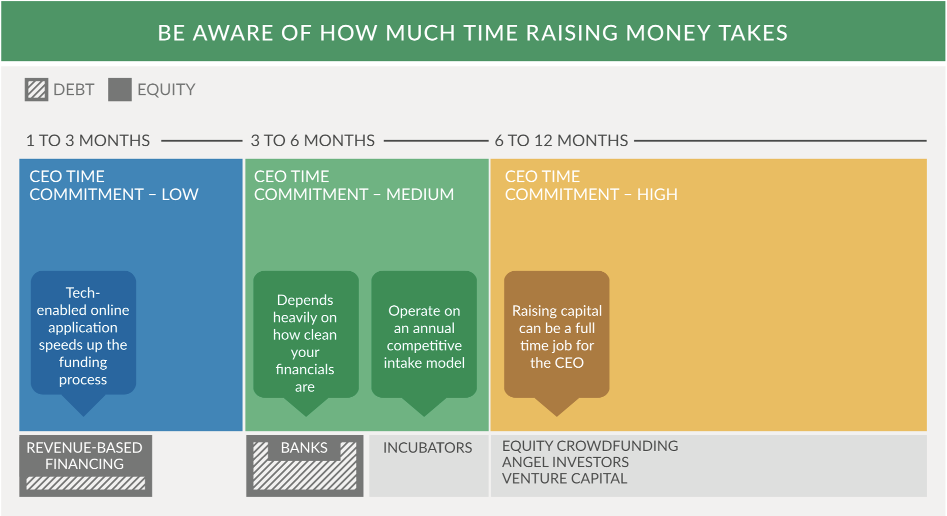Be aware of how much time raising money takes