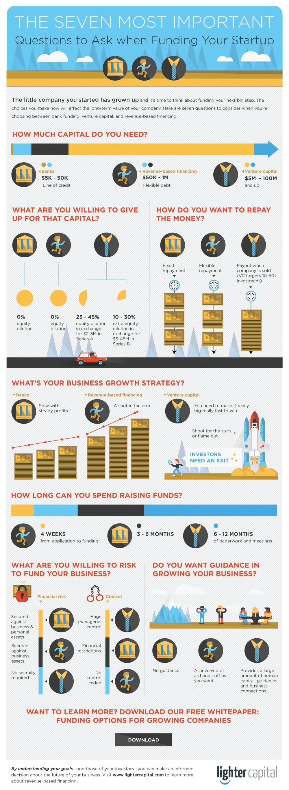 Funding your startup infographic