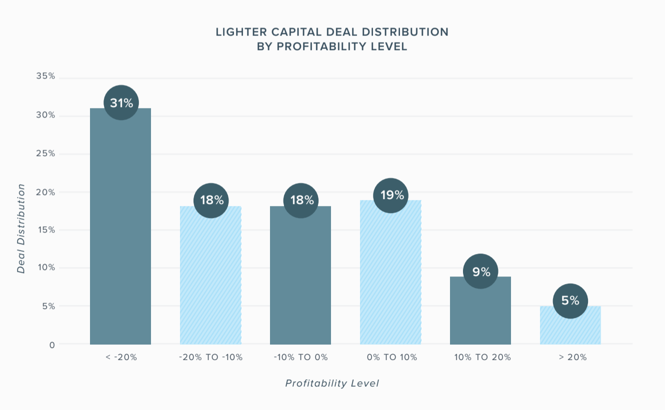 Lighter Capital Deal Distribution by Profitability Level