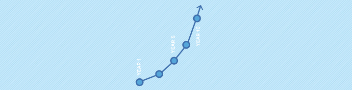 VC valuation method