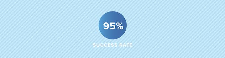Lighter Capital financing repayment success rate