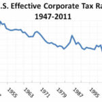 2017 Tax reform helps corporations the most. Who knew?