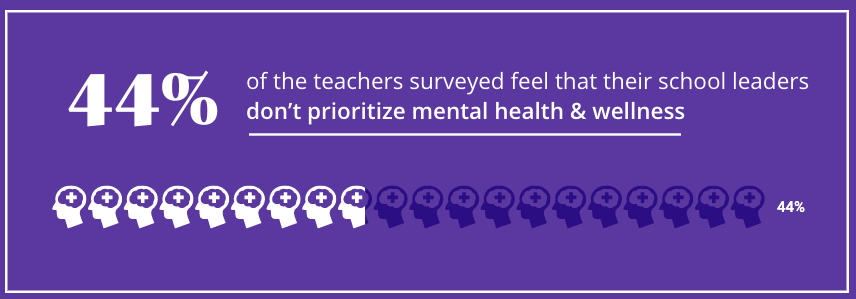 Photo of data from a school safety survey.