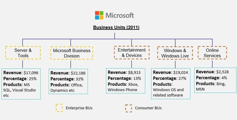 Microsoft business unite-2011
