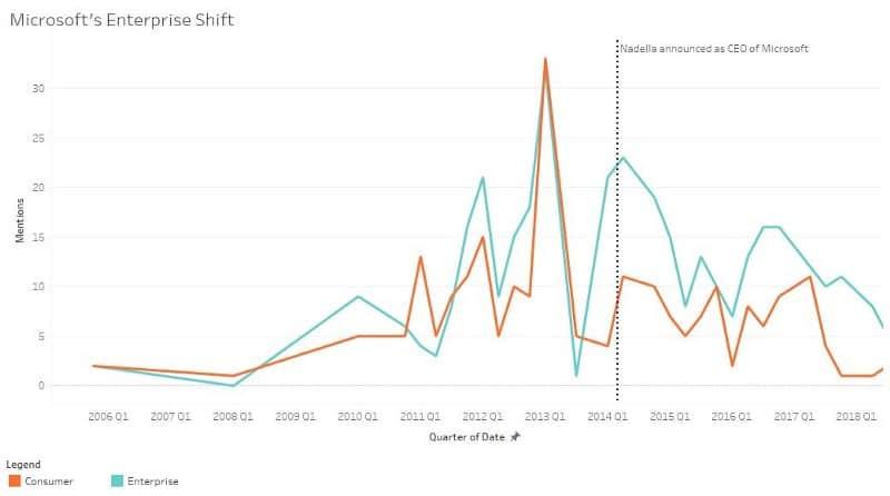 microsoft enterprise shift