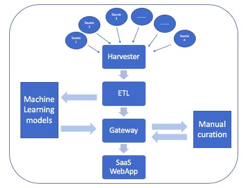 machine leaning models