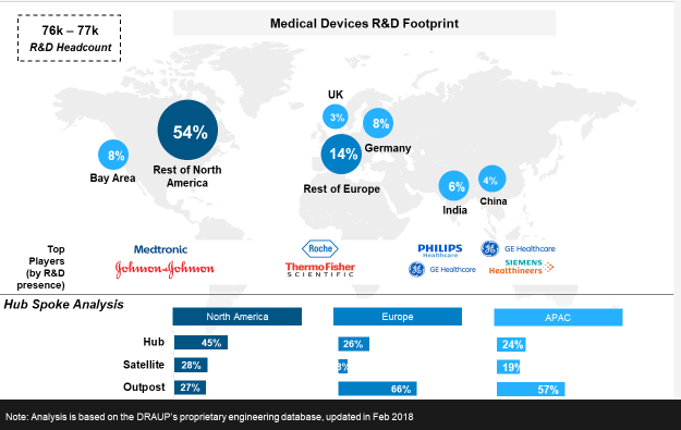 Medical devices R&D footprint