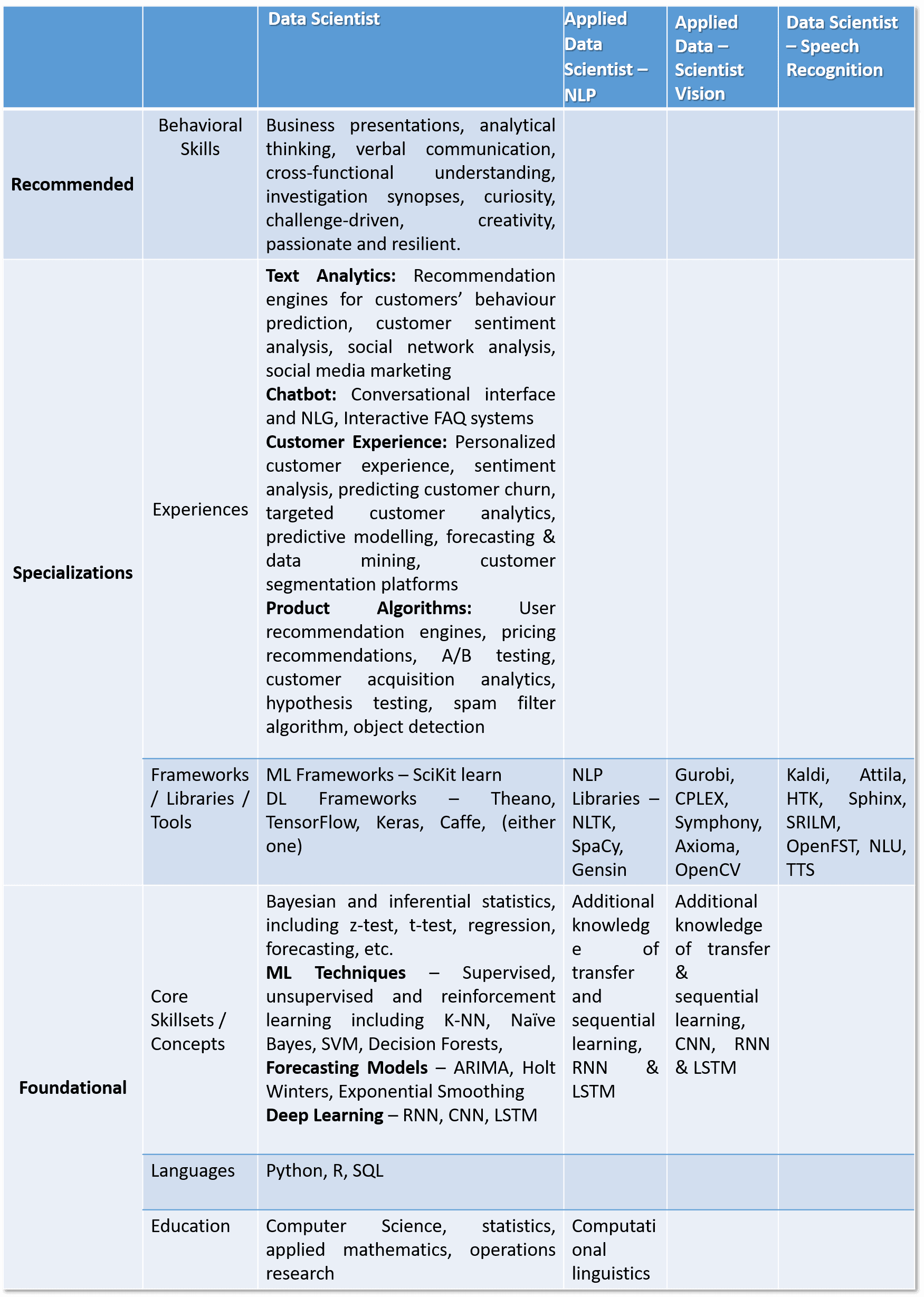data-scientist-draup-platform