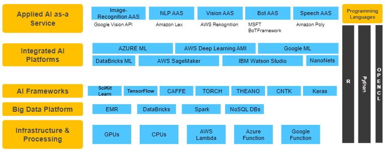 IT-tools-platforms