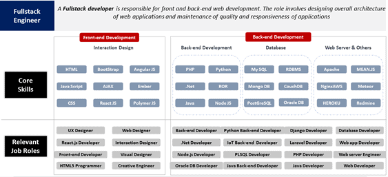 Full-Stack Engineer Role