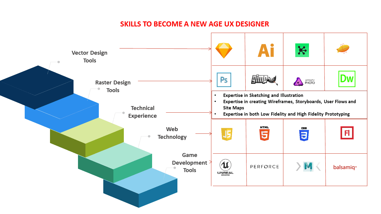 Reskill roles to UX Designers