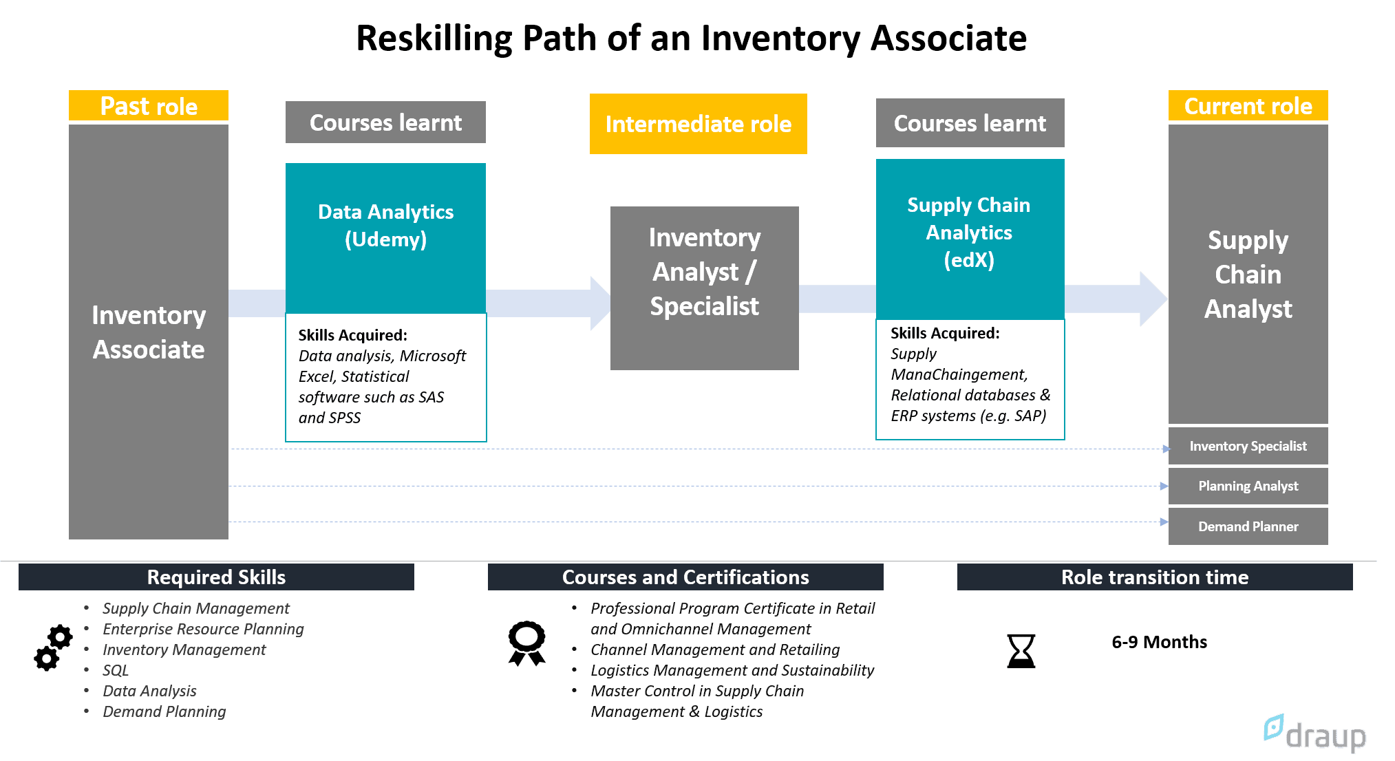 reskilling path of an inventory associate