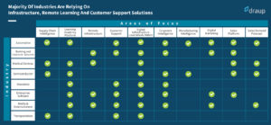 COVID-19: Top Sales Enablement Areas for Service Providers