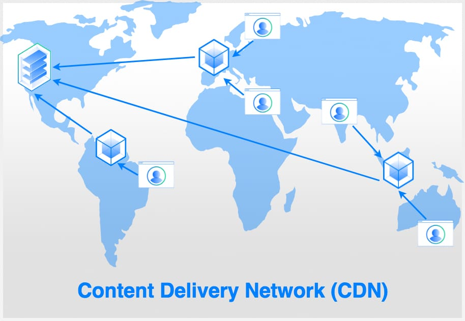 6 Advantages Of Using A Content Delivery Network (CDN)